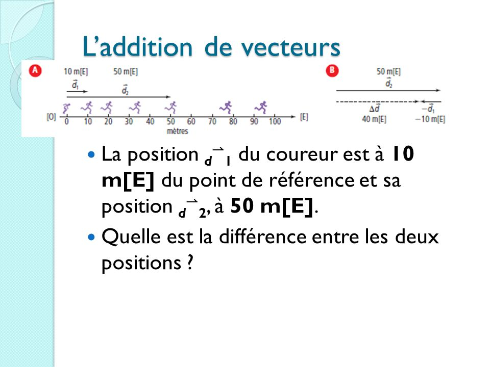 L'addition de vecteurs