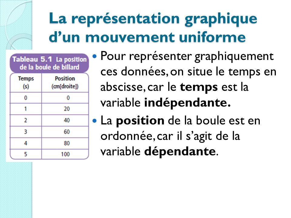 La représentation graphique d'un mouvement uniforme