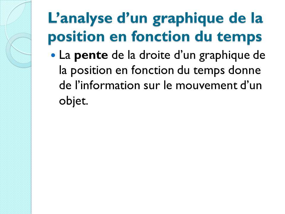 L'analyse d'un graphique de la position en fonction du temps