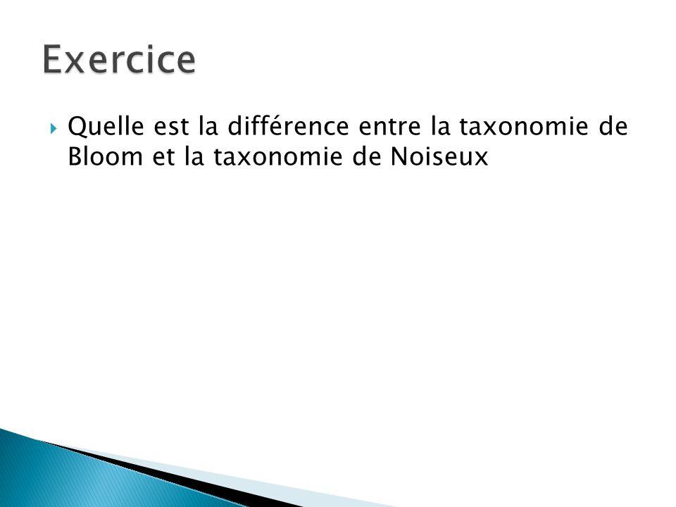 la taxonomie bloom un r u00e9sum u00e9