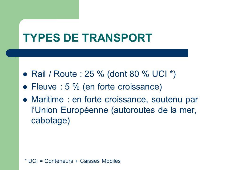 TYPES DE TRANSPORT Rail / Route : 25 % (dont 80 % UCI *)