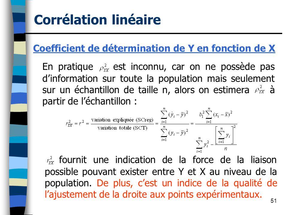 Coefficient de détermination de Y en fonction de X