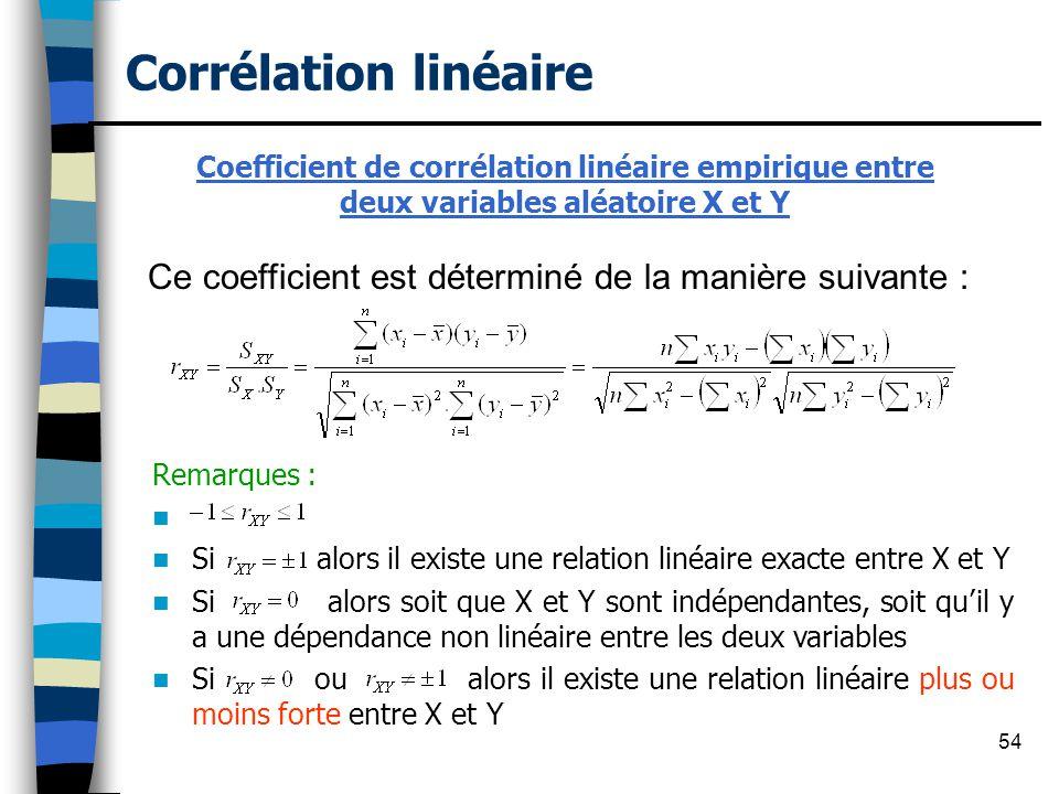 Corrélation linéaire Coefficient de corrélation linéaire empirique entre. deux variables aléatoire X et Y.
