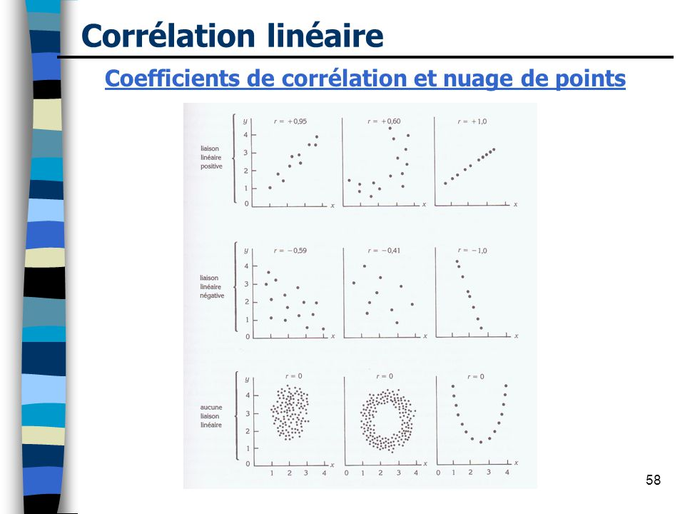 Coefficients de corrélation et nuage de points