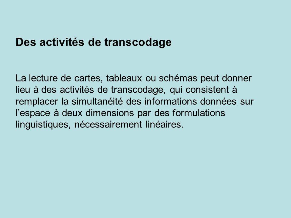 Des activités de transcodage