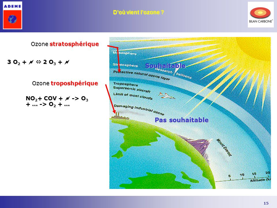 Ademe formation edition ppt t l charger - Qu est ce que la couche d ozone ...