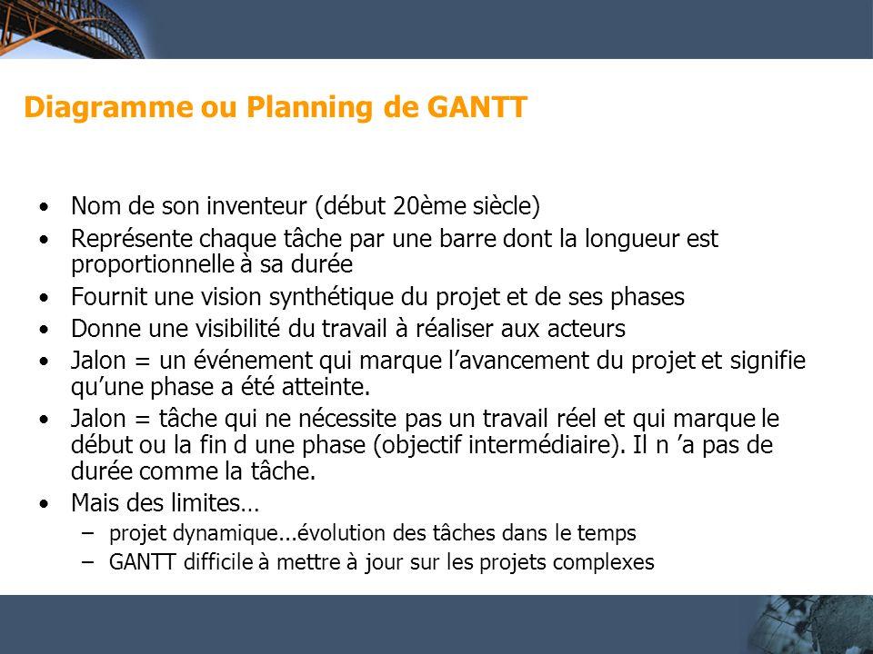 Diagramme ou Planning de GANTT