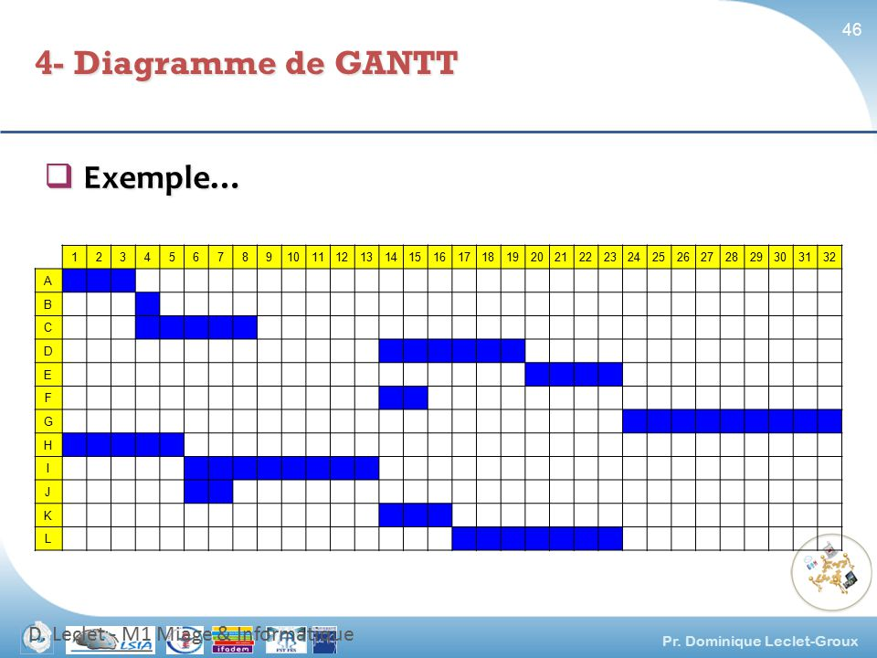 Formation la gestion de projet ppt video online tlcharger 4 diagramme de gantt exemple d leclet m1 miage informatique 1 ccuart Images