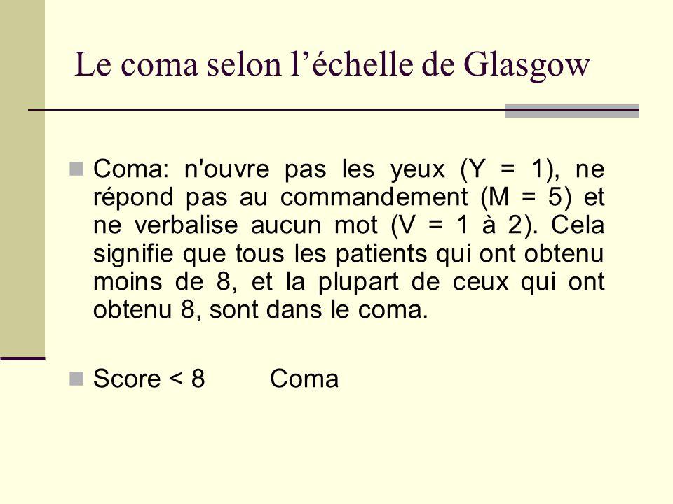 Le coma selon l'échelle de Glasgow
