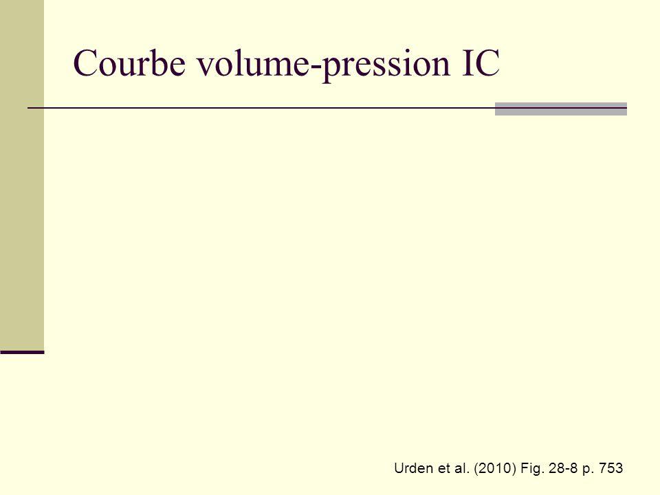 Courbe volume-pression IC