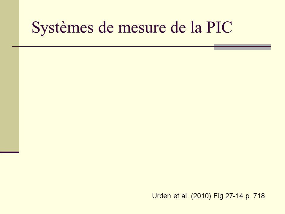 Systèmes de mesure de la PIC