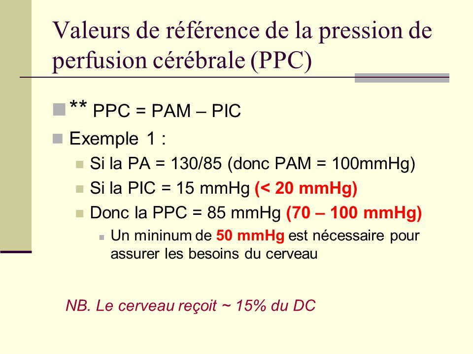Valeurs de référence de la pression de perfusion cérébrale (PPC)