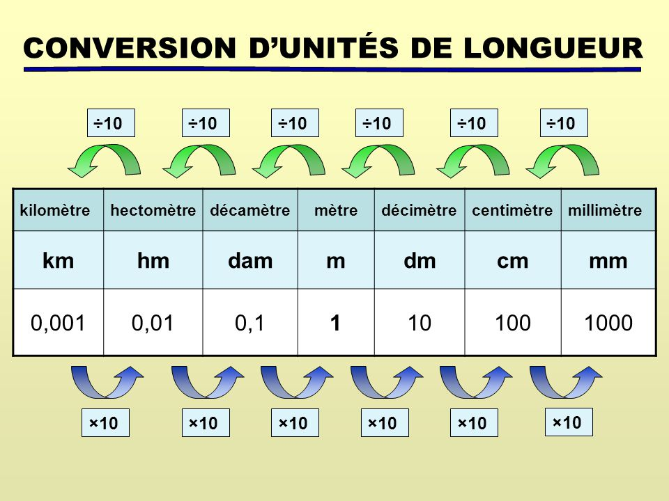 CONVERSION D'UNITÉS DE LONGUEUR