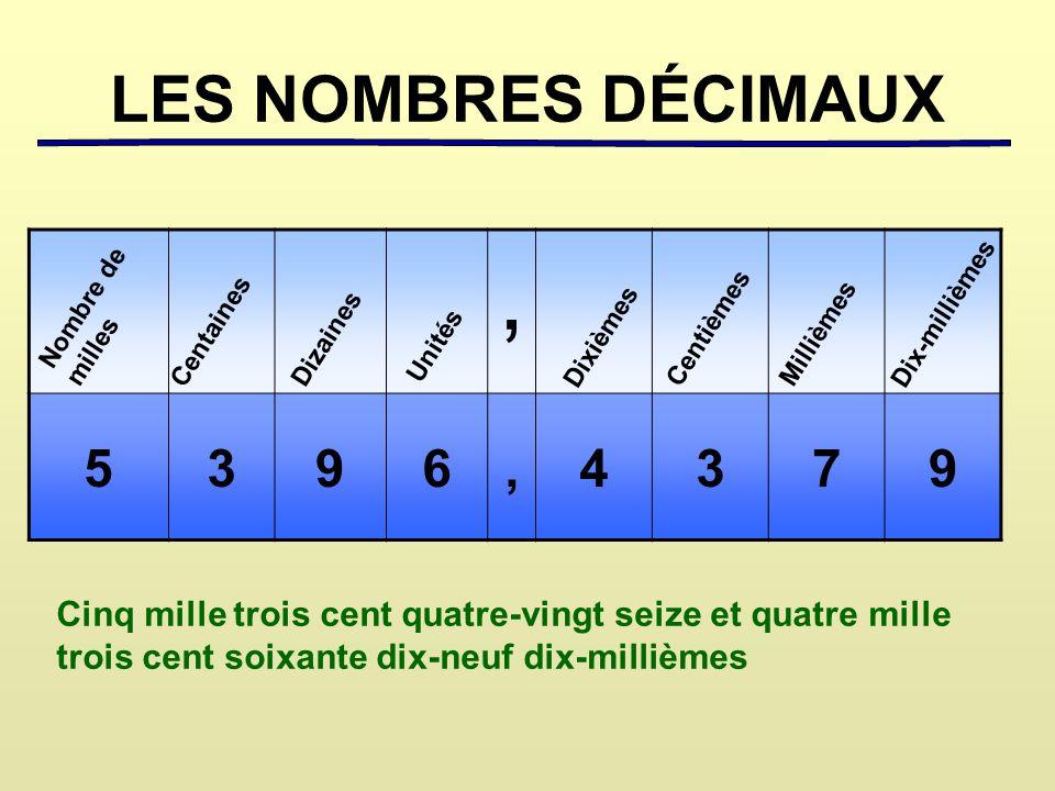 LES NOMBRES DÉCIMAUX , 5. 3. 9. 6. 4. 7. Nombre de. milles. Dix-millièmes. Centaines. Centièmes.