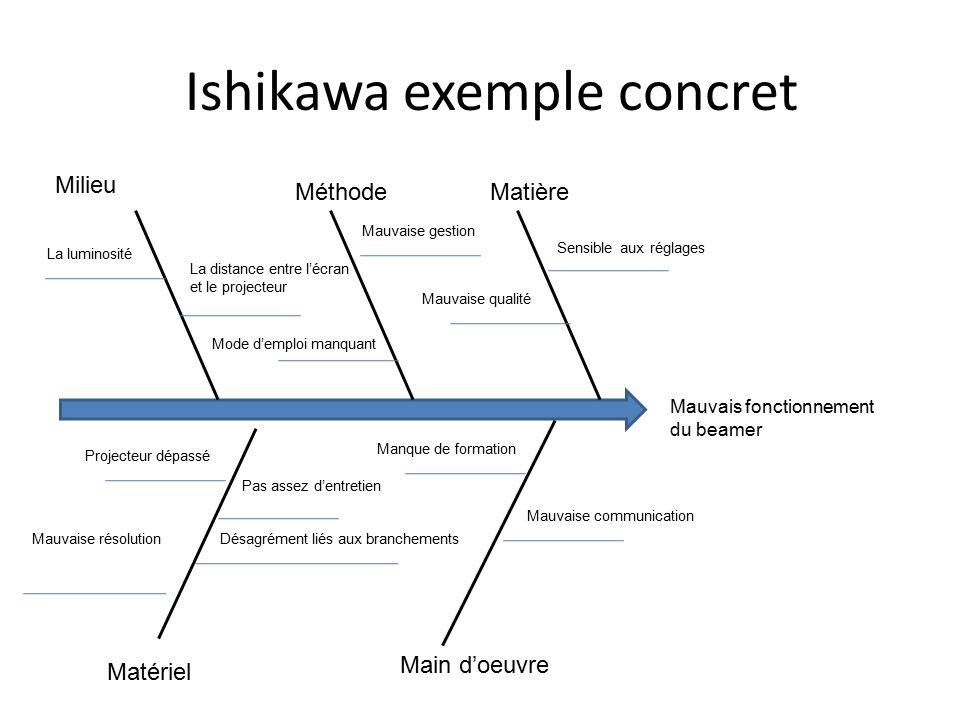 Pin    Le      diagramme      dishikawa    on Pinterest