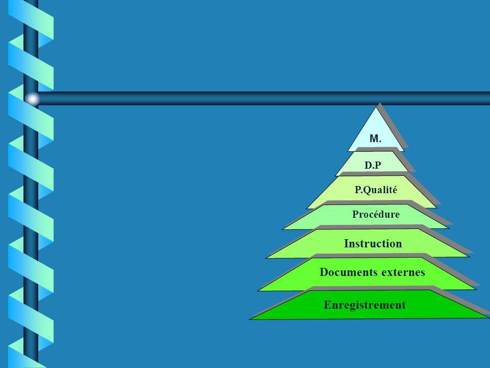 Instruction Documents externes Enregistrement M.Q D.P P.Qualité