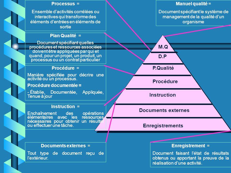 M.Q D.P P.Qualité Procédure Instruction Documents externes