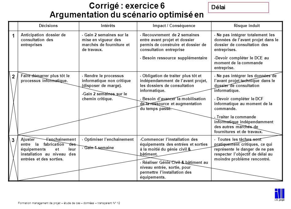Corrigé : exercice 6 Argumentation du scénario optimisé en