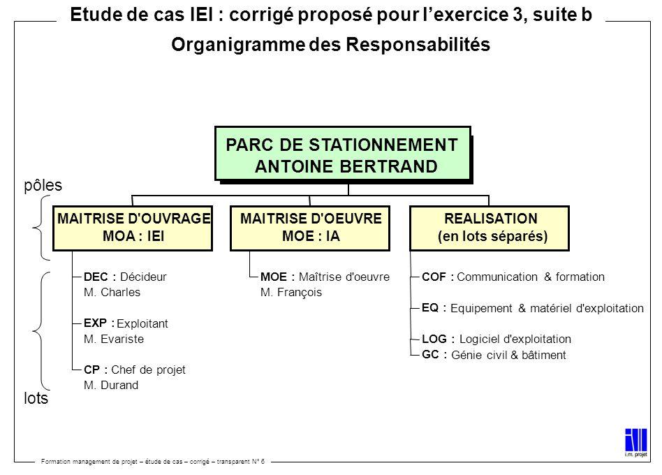 Etude de cas IEI : corrigé proposé pour l'exercice 3, suite b Organigramme des Responsabilités