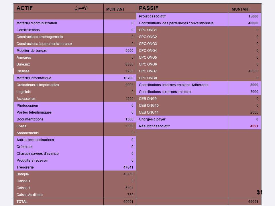ACTIFالأصول PASSIF BILAN DE AJED AU 21/11/2006 MONTANT