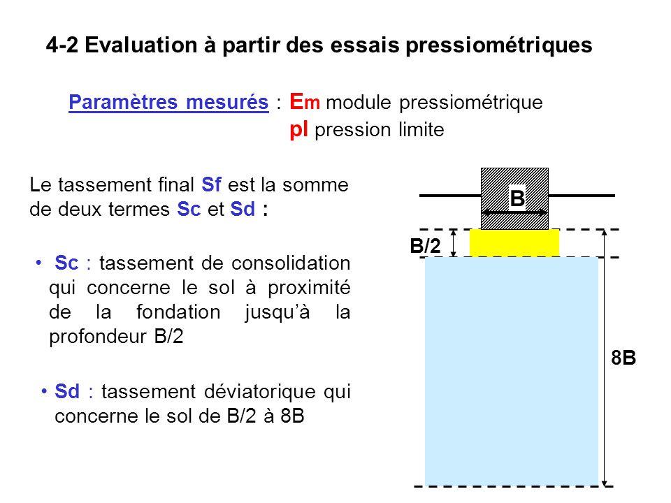 Profondeur des fondations top on doit with profondeur des for Mise hors gel fondation