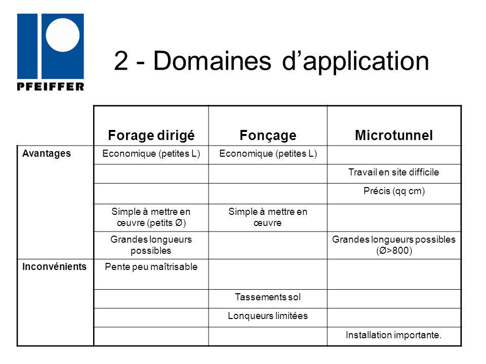 2 - Domaines d'application