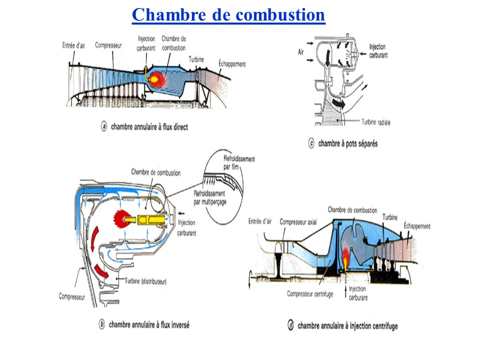 Les turboreacteurs ppt video online t l charger for Chambre de combustion annulaire
