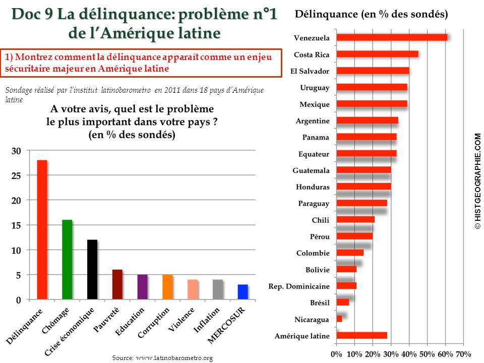 Doc 9 La délinquance: problème n°1 de l'Amérique latine