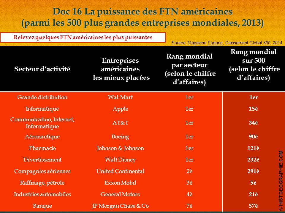 Doc 16 La puissance des FTN américaines (parmi les 500 plus grandes entreprises mondiales, 2013)