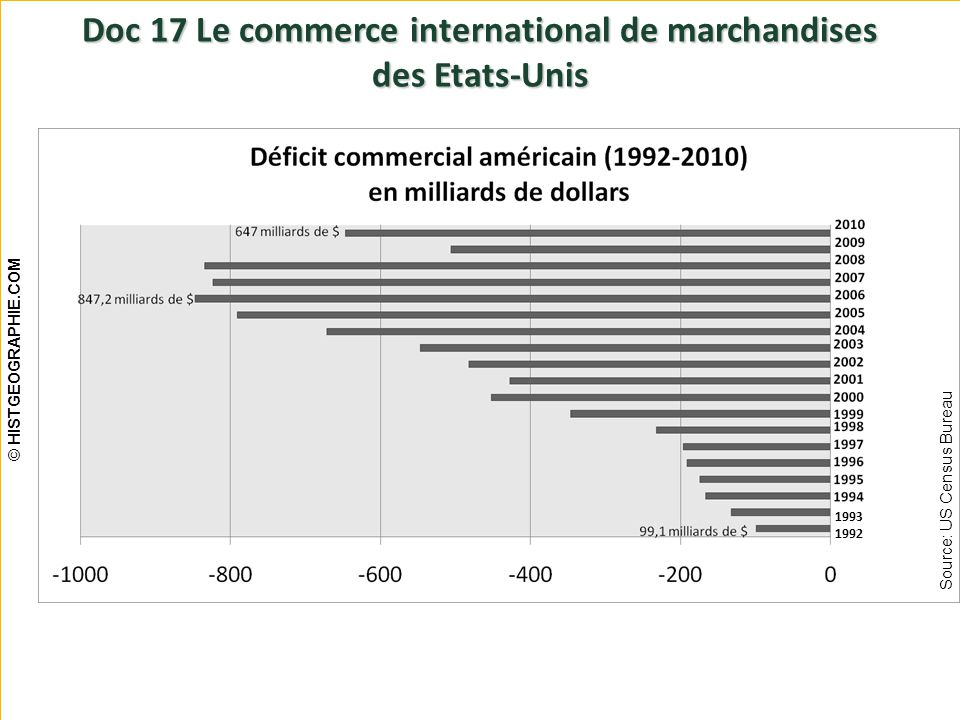 Doc 17 Le commerce international de marchandises des Etats-Unis