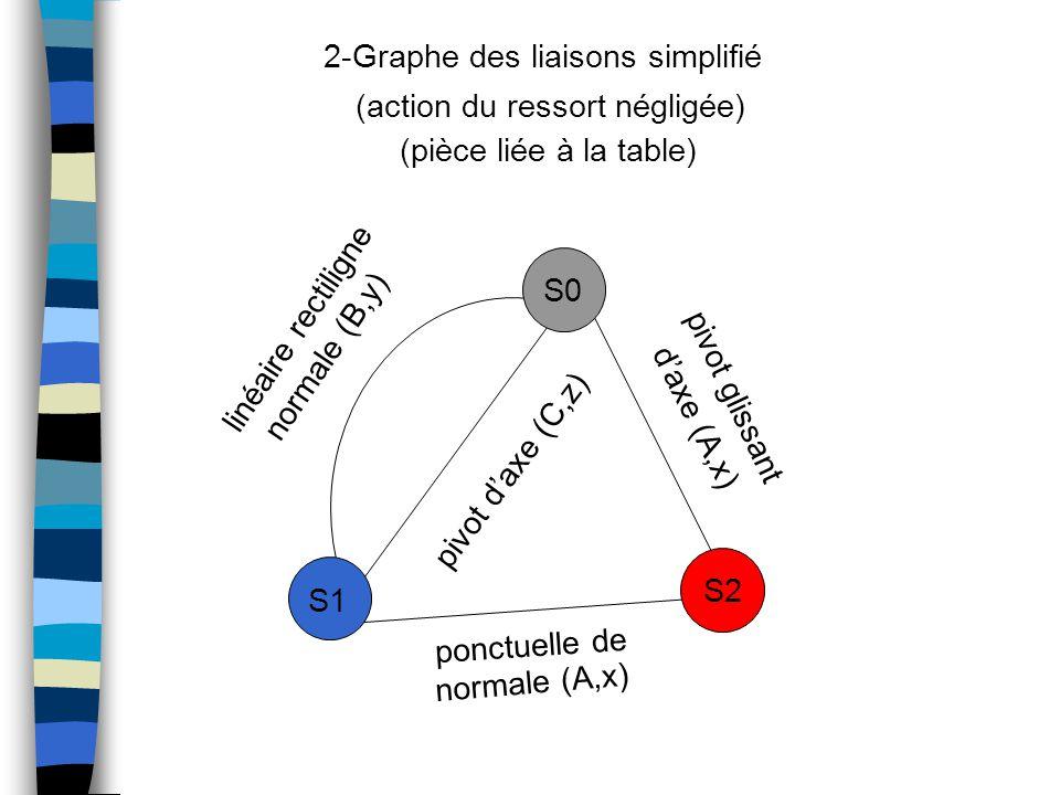 2-Graphe des liaisons simplifié