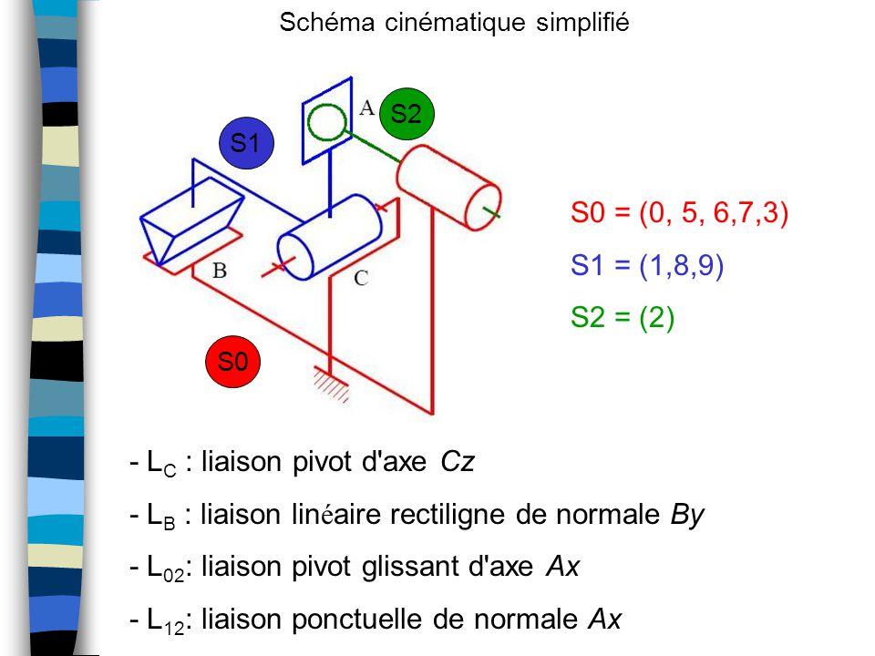 - LC : liaison pivot d axe Cz
