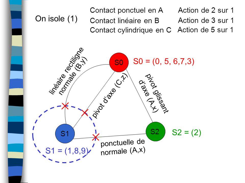 On isole (1) S0 = (0, 5, 6,7,3) S2 = (2) S1 = (1,8,9)
