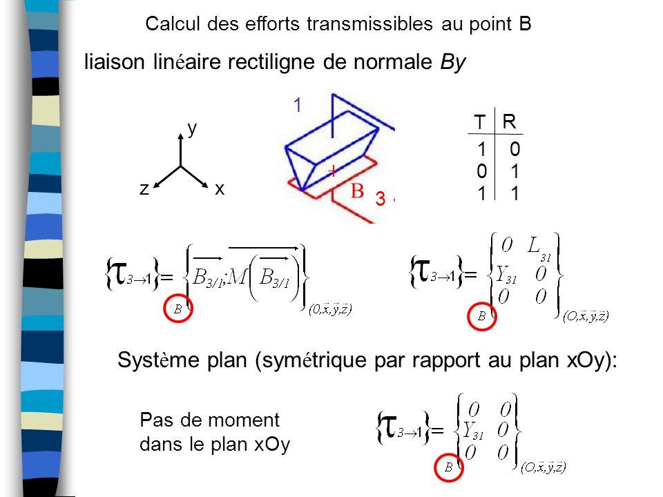 liaison linéaire rectiligne de normale By