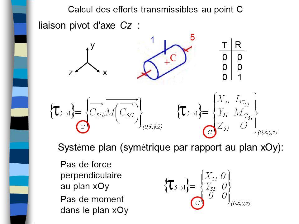 Système plan (symétrique par rapport au plan xOy):