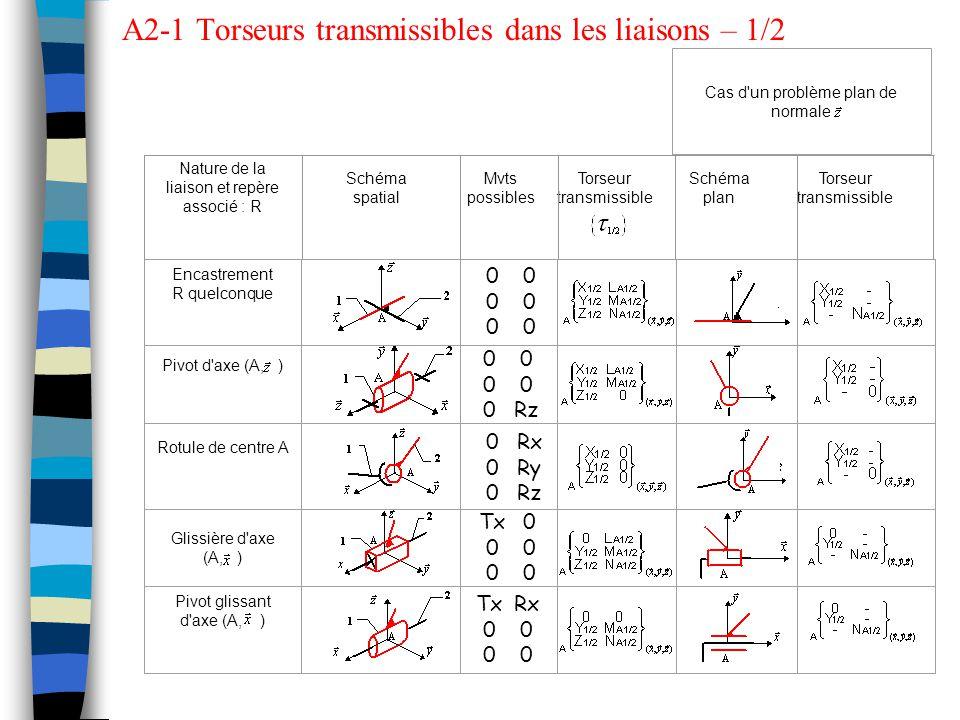 A2-1 Torseurs transmissibles dans les liaisons – 1/2