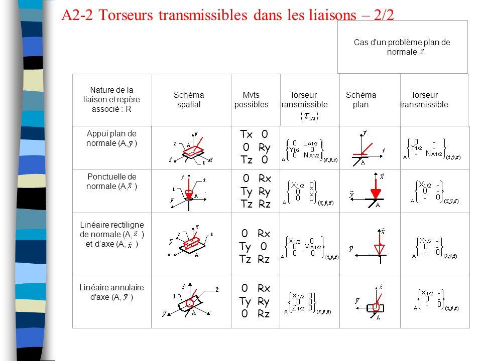A2-2 Torseurs transmissibles dans les liaisons – 2/2