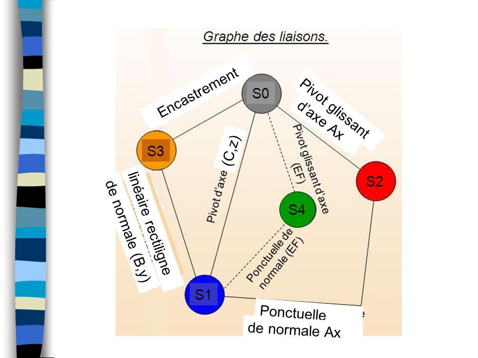 Encastrement S0. Pivot glissant. d'axe Ax. S3. (C,z) S2. S4. 4. linéaire rectiligne. de normale (B,y)