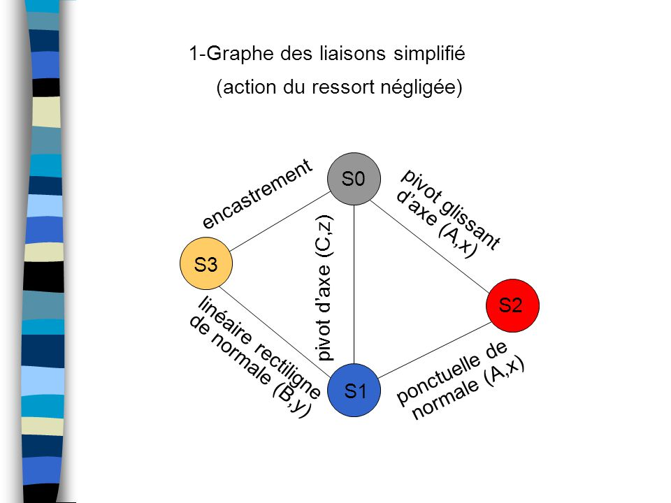 1-Graphe des liaisons simplifié