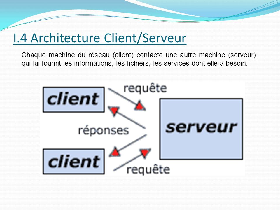 Introduction aux r seaux informatiques ppt video online for Architecture client serveur