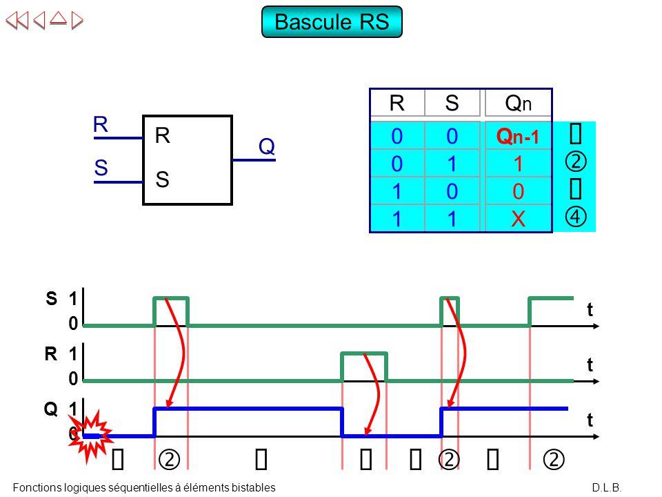 Fonctions logiques s quentielles l ments bistables for Chronogramme bascule rs