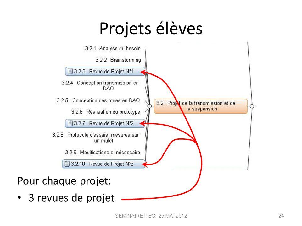 Projets élèves Pour chaque projet: 3 revues de projet