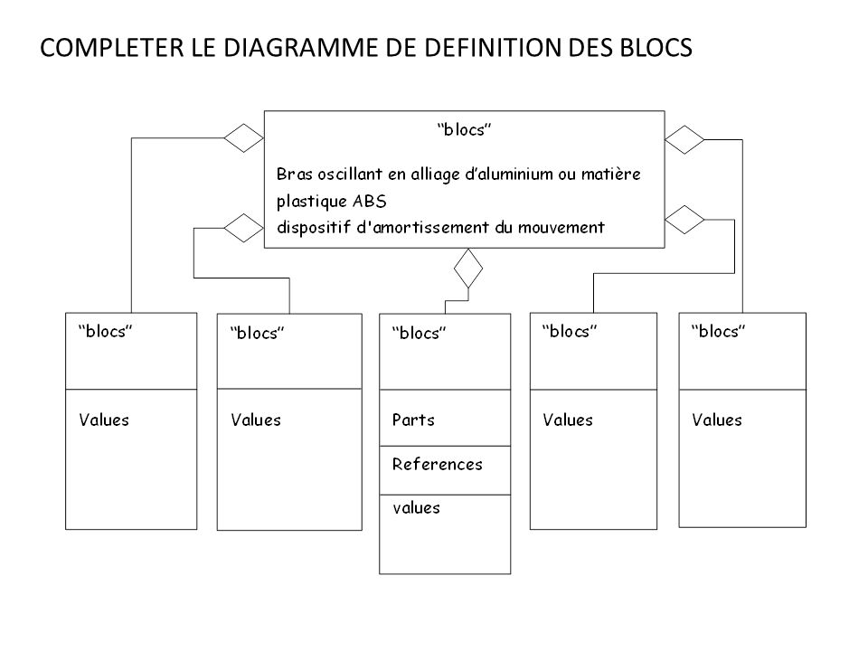 COMPLETER LE DIAGRAMME DE DEFINITION DES BLOCS