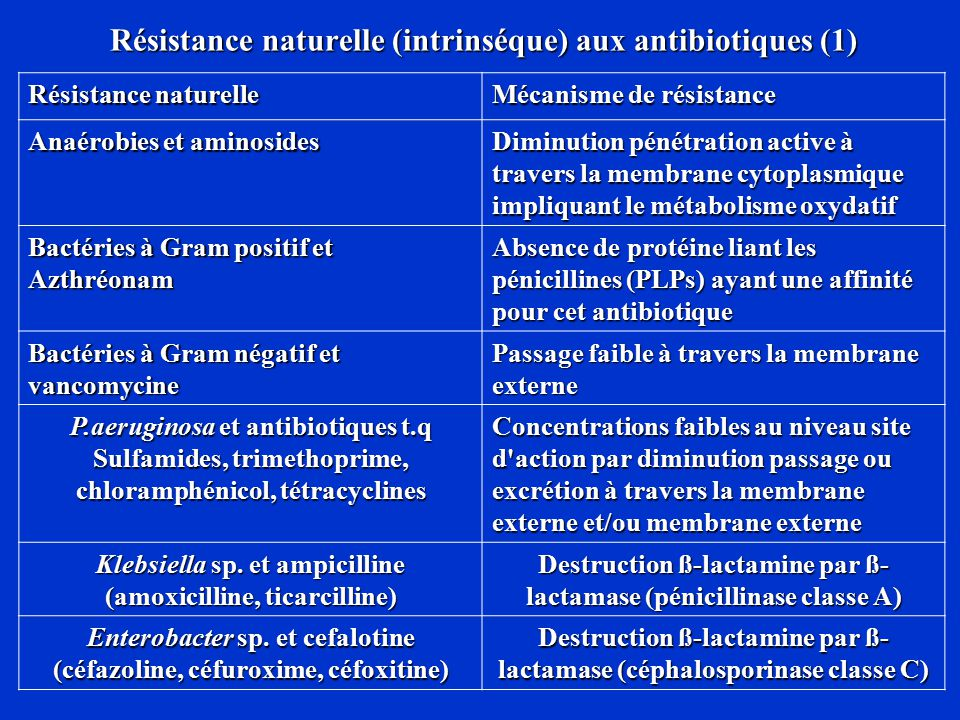 Antibiotiques - DCEM1 Objectif 1: classification