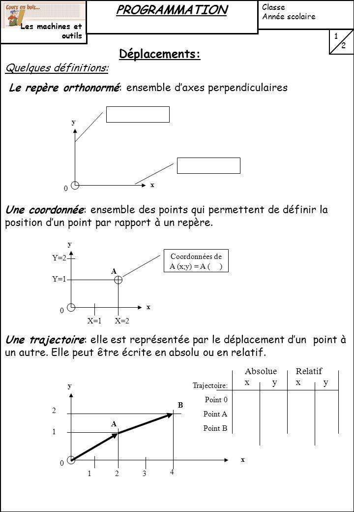Coordonnées de A (x;y) = A ( )