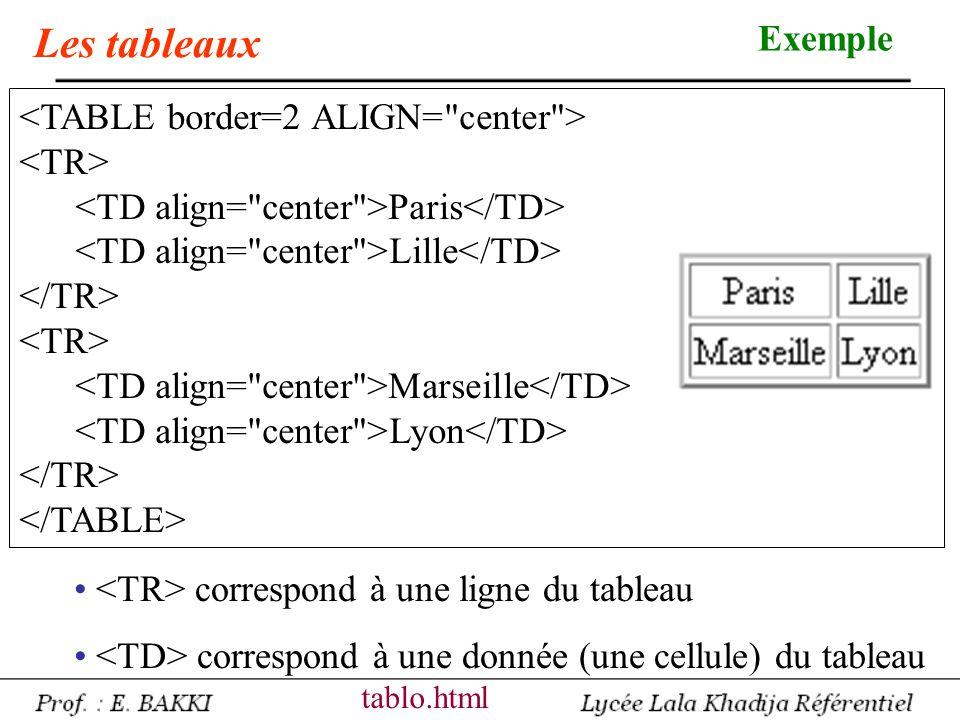 Les tableaux Exemple <TABLE border=2 ALIGN= center > <TR>