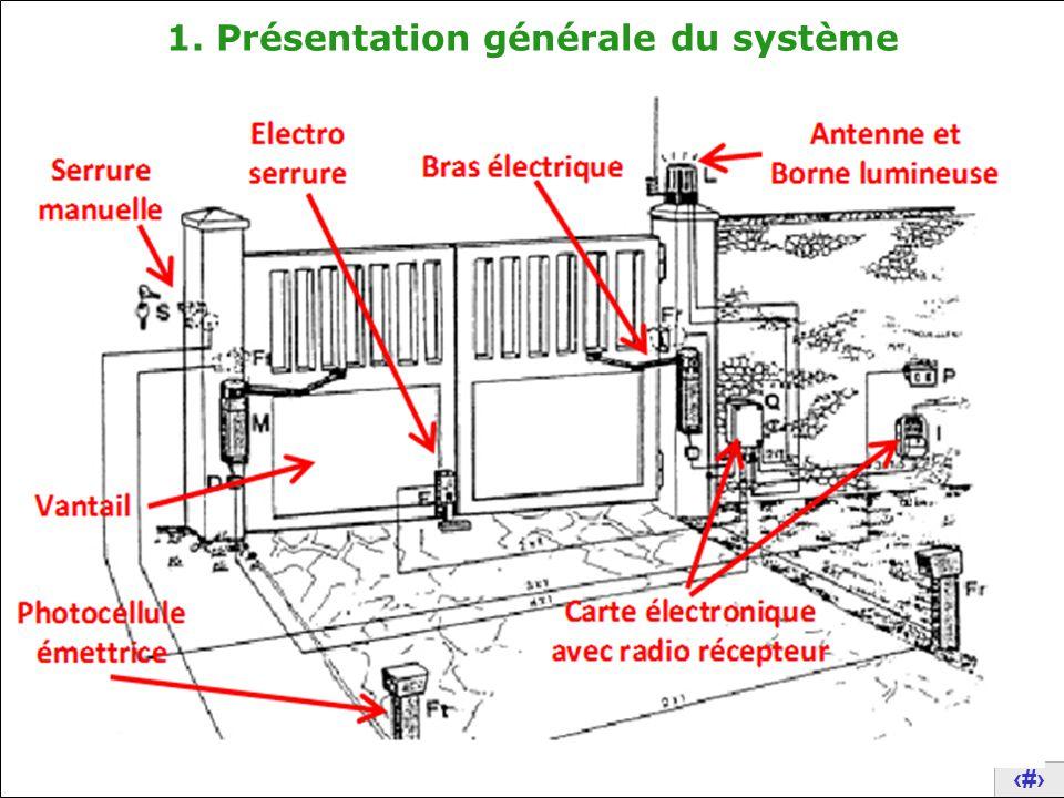 Analyse structurelle d un portail automatique ppt video - Systeme ouverture portail automatique ...
