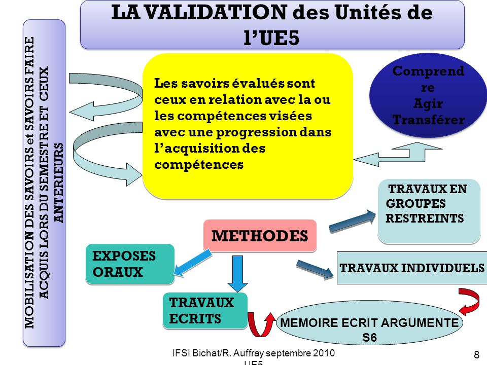 LA VALIDATION des Unités de l'UE5