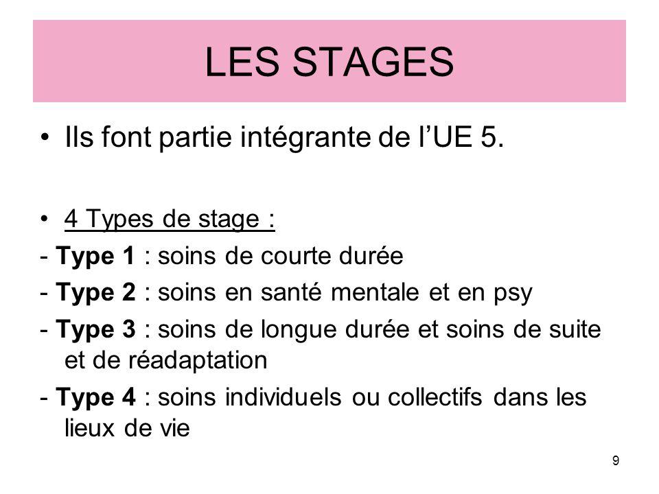 LES STAGES Ils font partie intégrante de l'UE 5. 4 Types de stage :