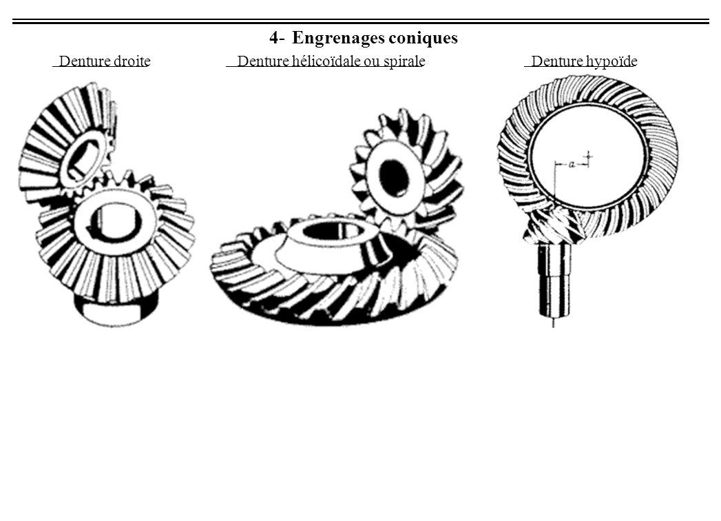 Denture hélicoïdale ou spirale